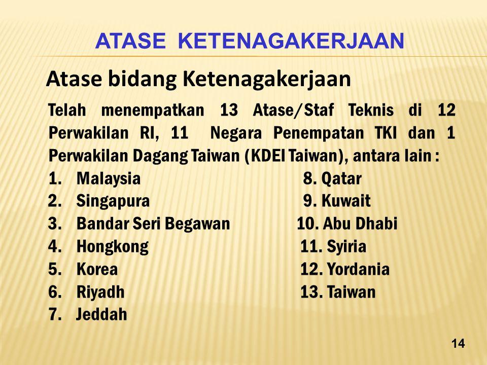 Telah menempatkan 13 Atase/Staf Teknis di 12 Perwakilan RI, 11 Negara Penempatan TKI dan 1 Perwakilan Dagang Taiwan (KDEI Taiwan), antara lain : 1.Mal