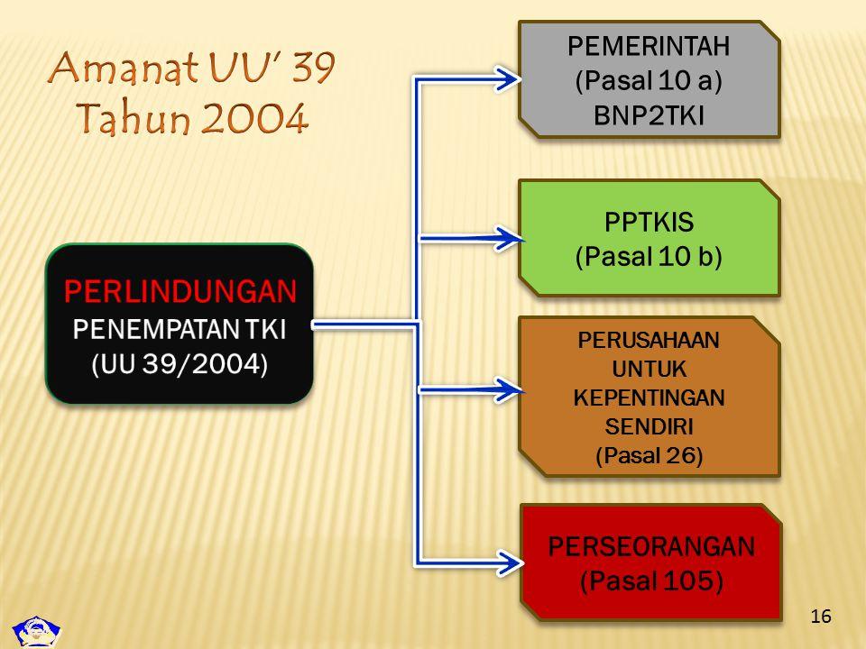 PEMERINTAH (Pasal 10 a) BNP2TKI PEMERINTAH (Pasal 10 a) BNP2TKI PPTKIS (Pasal 10 b) PPTKIS (Pasal 10 b) PERUSAHAAN UNTUK KEPENTINGAN SENDIRI (Pasal 26