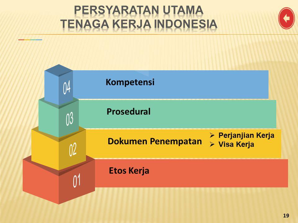 Prosedural Kompetensi Dokumen Penempatan Etos Kerja 19  Perjanjian Kerja  Visa Kerja