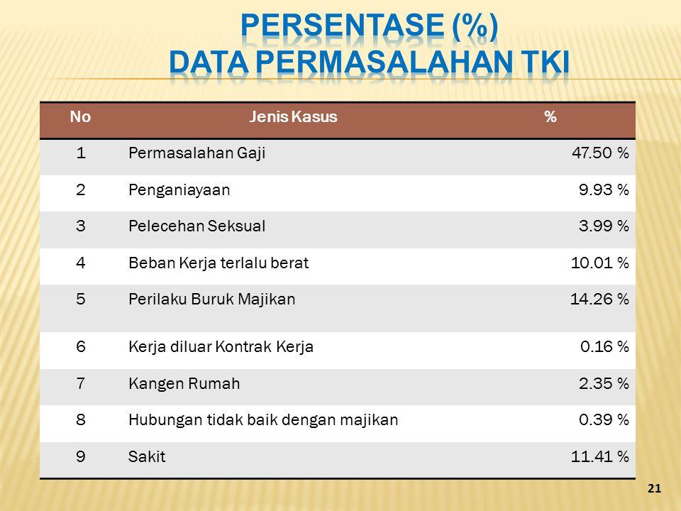 NoNoJenis Kasus% 1Permasalahan Gaji47.50 % 2Penganiayaan9.93 % 3Pelecehan Seksual3.99 % 4Beban Kerja terlalu berat10.01 % 5Perilaku Buruk Majikan14.26