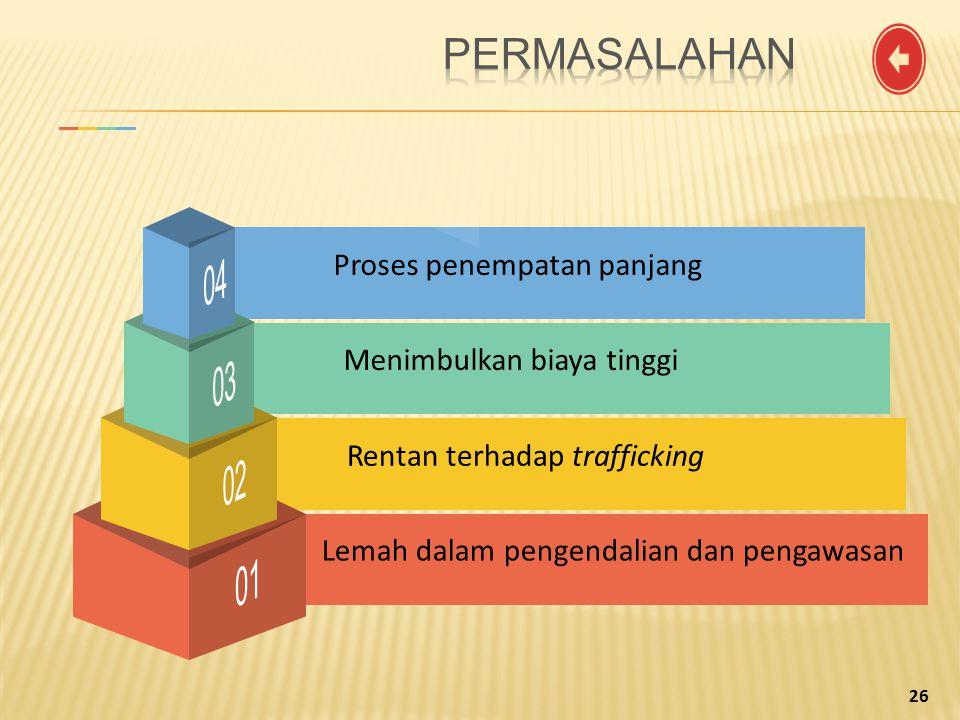 Menimbulkan biaya tinggi Proses penempatan panjang Rentan terhadap trafficking Lemah dalam pengendalian dan pengawasan 2626