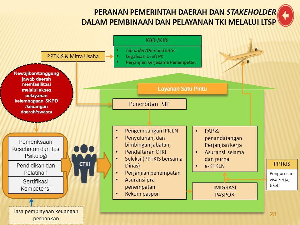 KBRI/KJRI Job order/Demand letter Legalisasi Draft PK Perjanjian Kerjasama Penempatan Pengembangan IPK LN Penyuluhan, dan bimbingan jabatan, Pendaftar