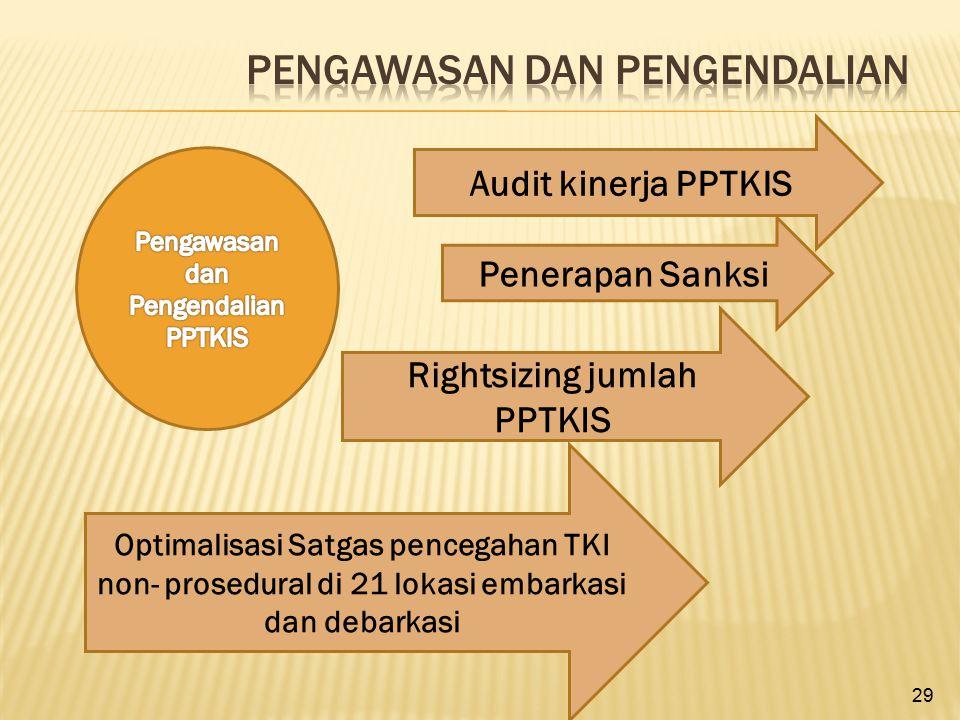 29 Audit kinerja PPTKIS Penerapan Sanksi Rightsizing jumlah PPTKIS Optimalisasi Satgas pencegahan TKI non- prosedural di 21 lokasi embarkasi dan debar