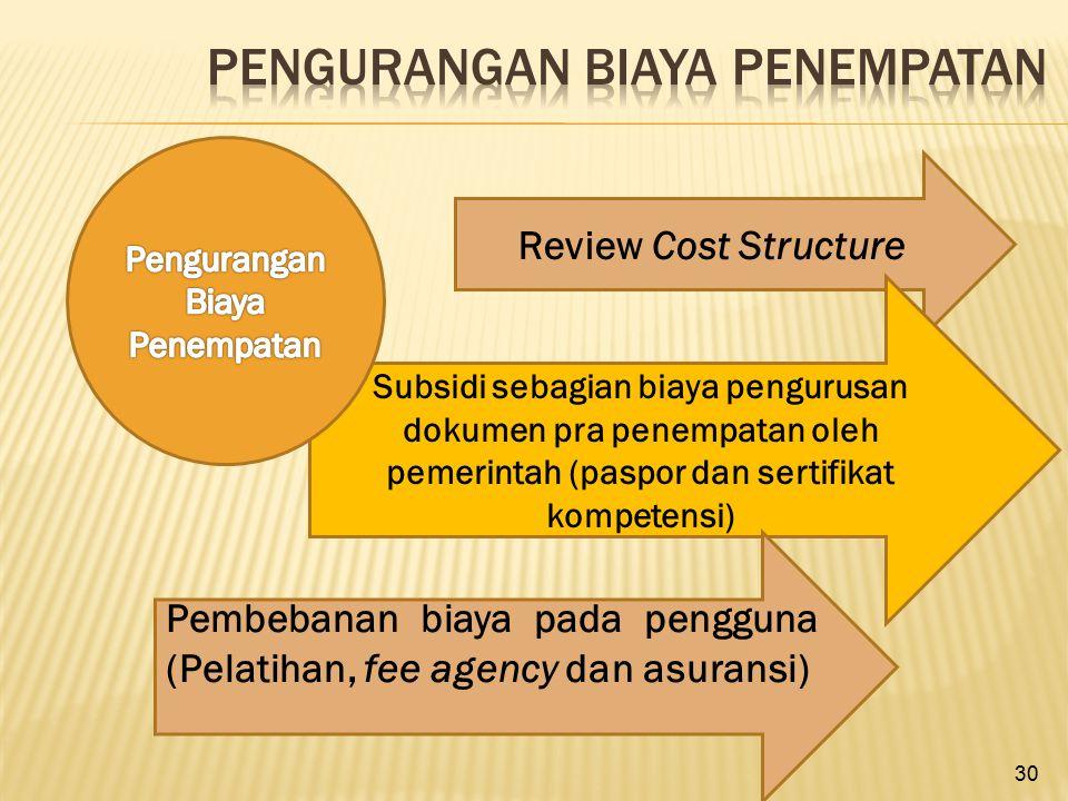 30 Review Cost Structure Subsidi sebagian biaya pengurusan dokumen pra penempatan oleh pemerintah (paspor dan sertifikat kompetensi) Pembebanan biaya