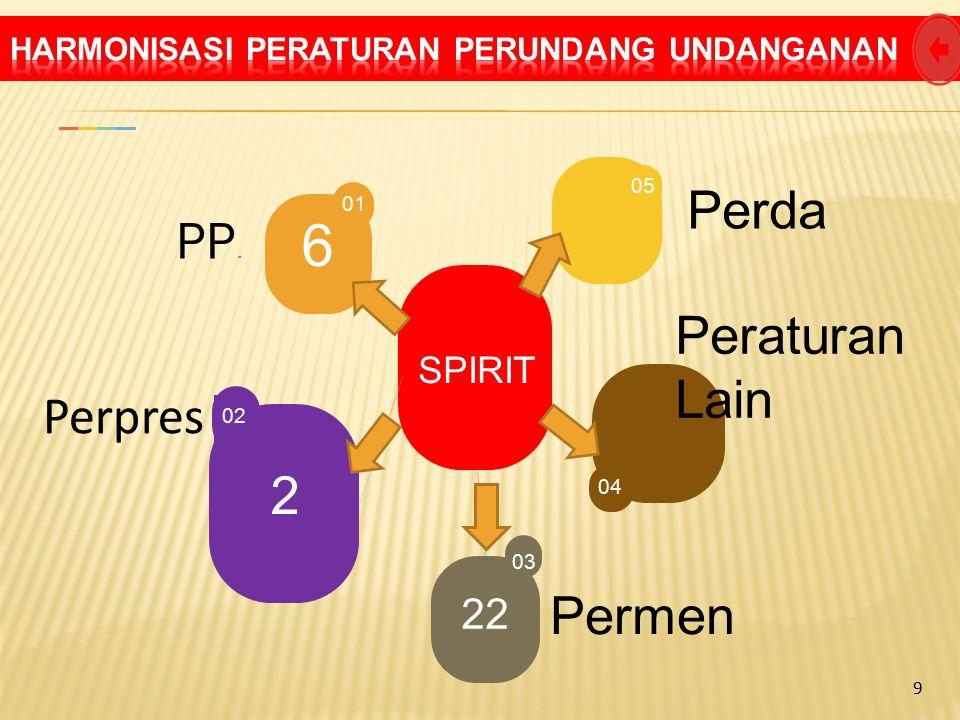 SPIRIT 05 04 2 02 6 01 Perda Perpres PP. Peraturan Lain 22 0303 Permen 9