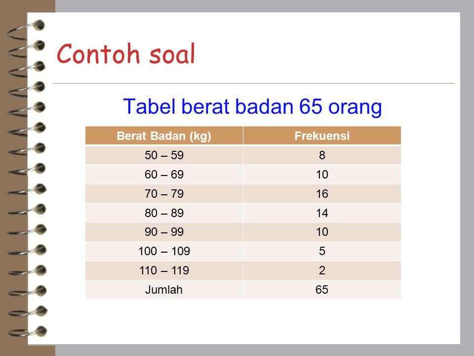 Contoh soal Tabel berat badan 65 orang Berat Badan (kg)Frekuensi 50 – 598 60 – 6910 70 – 7916 80 – 8914 90 – 9910 100 – 1095 110 – 1192 Jumlah65