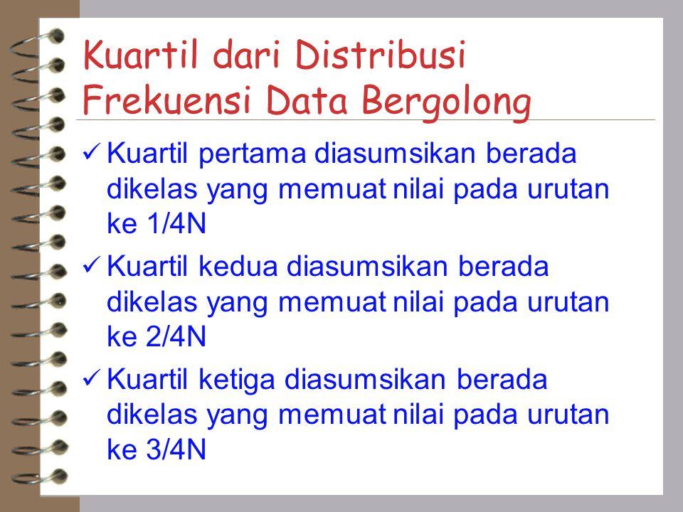 Kuartil dari Distribusi Frekuensi Data Bergolong Kuartil pertama diasumsikan berada dikelas yang memuat nilai pada urutan ke 1/4N Kuartil kedua diasumsikan berada dikelas yang memuat nilai pada urutan ke 2/4N Kuartil ketiga diasumsikan berada dikelas yang memuat nilai pada urutan ke 3/4N