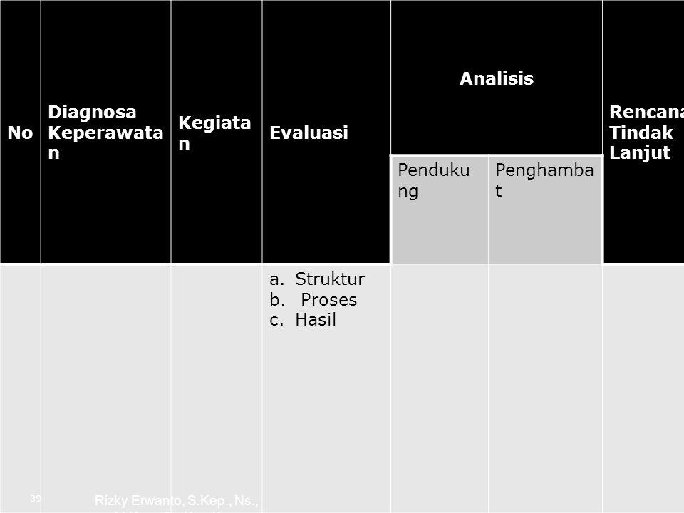 No Diagnosa Keperawata n Kegiata n Evaluasi Analisis Rencana Tindak Lanjut Penduku ng Penghamba t a.Struktur b. Proses c.Hasil 39 Rizky Erwanto, S.Kep