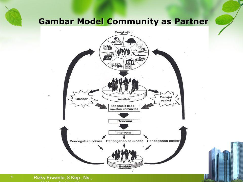 Fokus dari evaluasi pelaksanaan asuhan keperawatan komunitas  Relevansi atau hubungan antara kenyataan yang ada dengan target pelaksanaan.