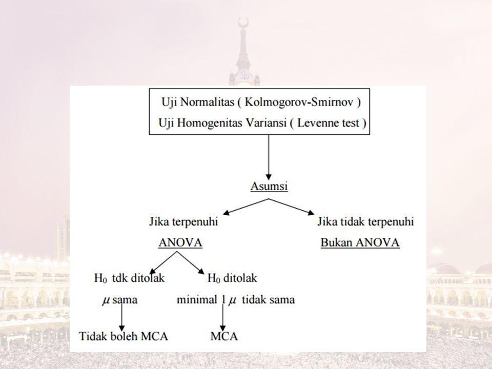 Tes Scheffe Daerah kritis: H 0 ditolak jika: dengan: s 2 : rataan kuadrat galat (RKG) / mean square error (MSE)