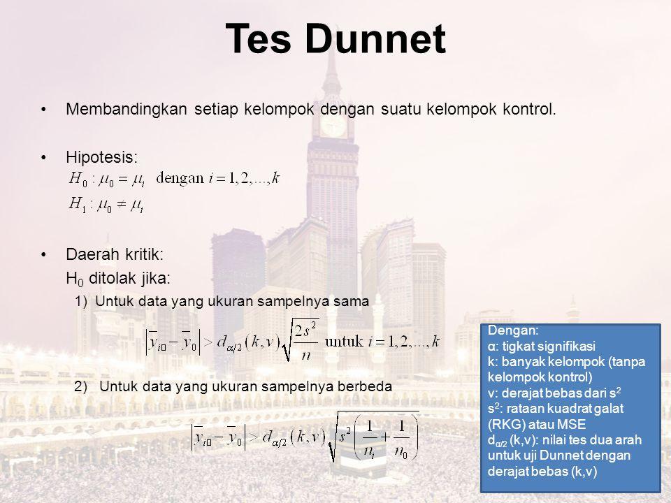 Tes Dunnet Membandingkan setiap kelompok dengan suatu kelompok kontrol. Hipotesis: Daerah kritik: H 0 ditolak jika: 1)Untuk data yang ukuran sampelnya