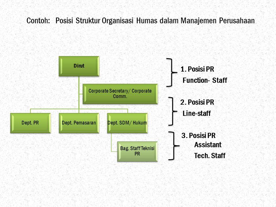 Contoh: Posisi Struktur Organisasi Humas dalam Manajemen Perusahaan Dirut Dept. PRDept. PemasaranDept. SDM/ Hukum Bag. Staff Teknisi PR Corporate Secr