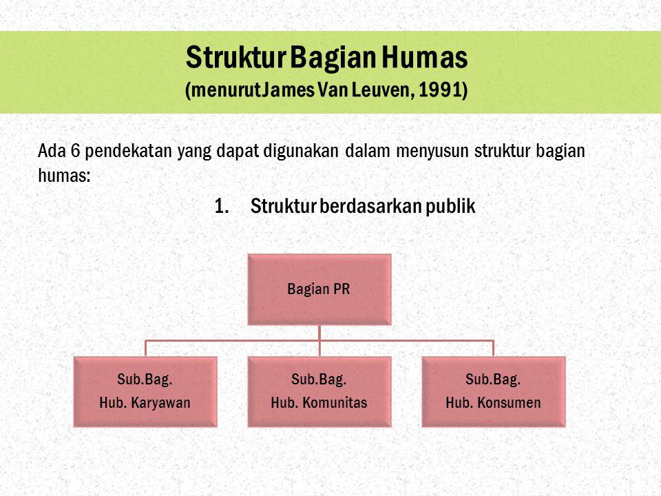 Struktur Bagian Humas (menurut James Van Leuven, 1991) Bagian PR Sub.Bag. Hub. Karyawan Sub.Bag. Hub. Komunitas Sub.Bag. Hub. Konsumen Ada 6 pendekata