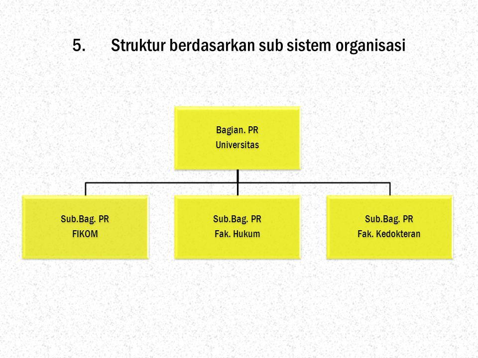 5.Struktur berdasarkan sub sistem organisasi Bagian. PR Universitas Sub.Bag. PR FIKOM Sub.Bag. PR Fak. Hukum Sub.Bag. PR Fak. Kedokteran