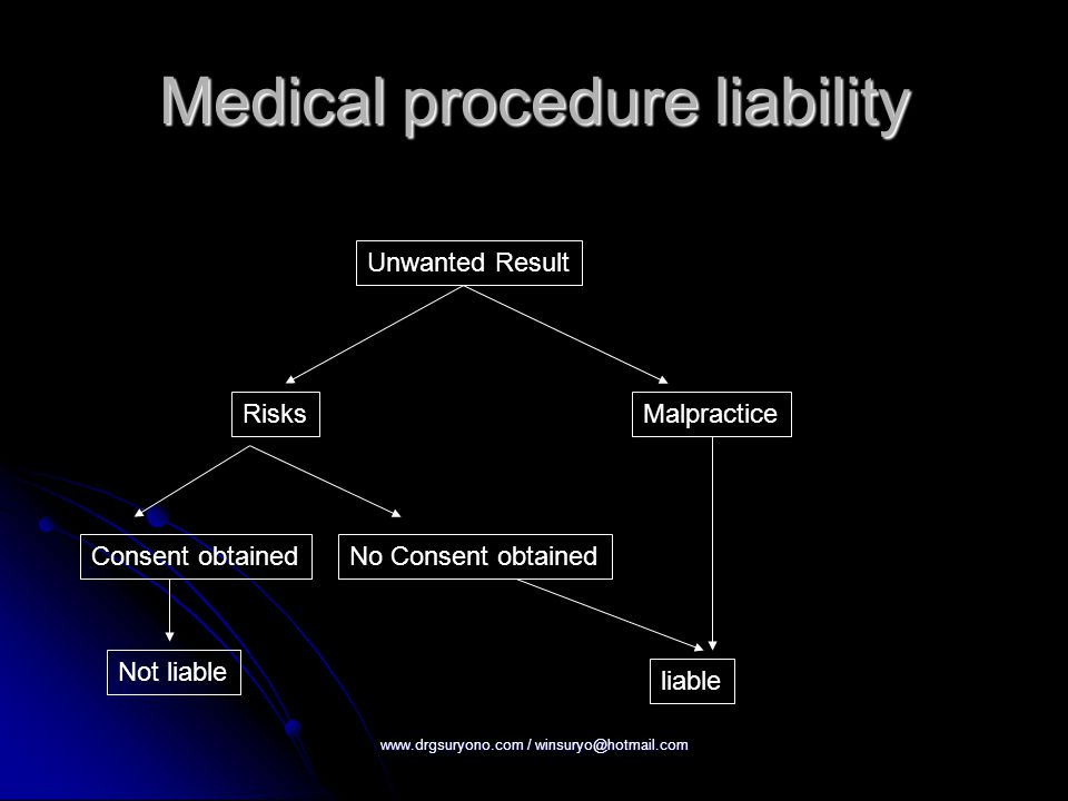 Medical procedure liability Unwanted Result RisksMalpractice Consent obtainedNo Consent obtained Not liable liable www.drgsuryono.com / winsuryo@hotmail.com