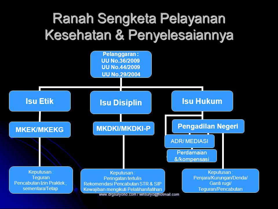 Ranah Sengketa Pelayanan Kesehatan & Penyelesaiannya Pelanggaran : UU No.36/2009 UU No.44/2009 UU No.29/2004 Isu Etik MKEK/MKEKG Keputusan : Teguran P