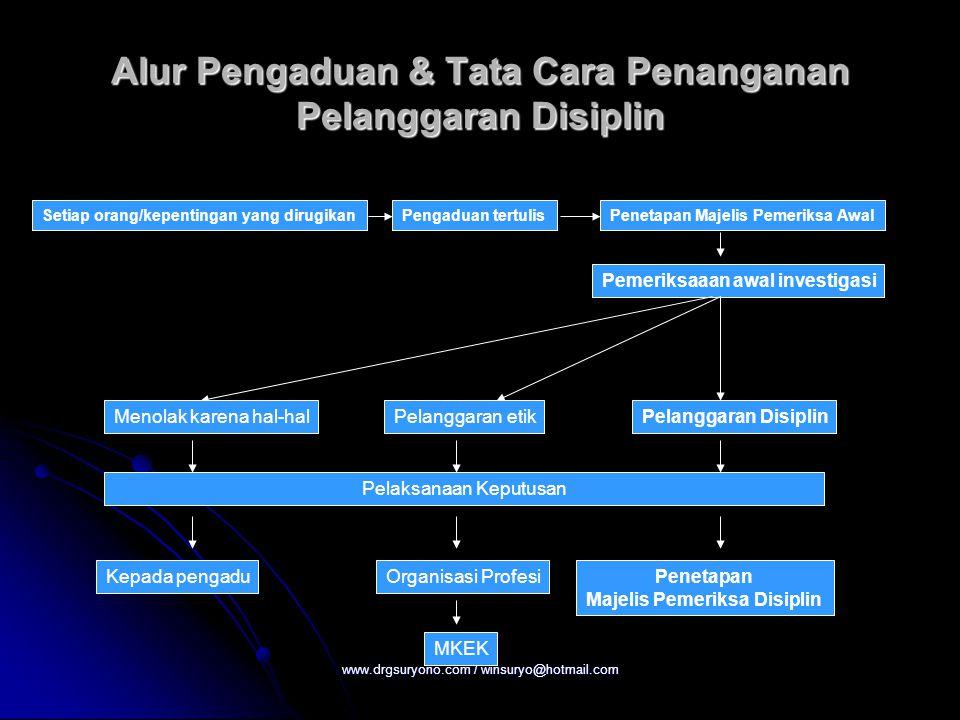 www.drgsuryono.com / winsuryo@hotmail.com Alur Pengaduan & Tata Cara Penanganan Pelanggaran Disiplin Setiap orang/kepentingan yang dirugikanPengaduan
