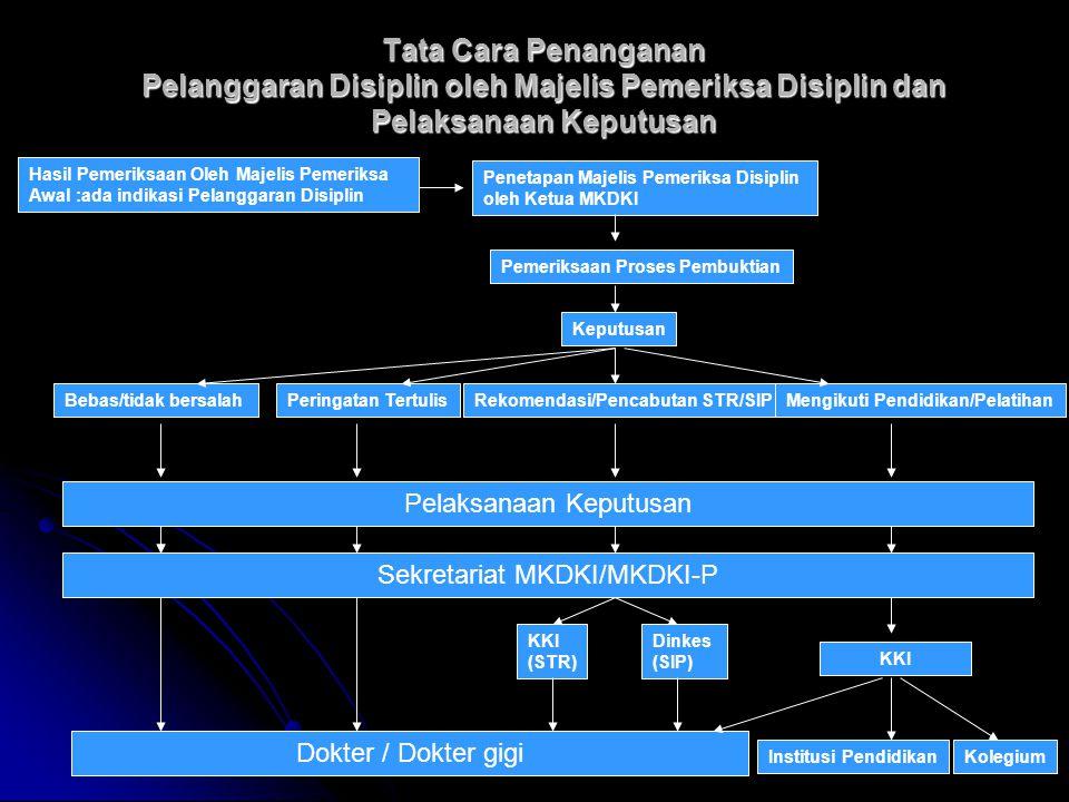 www.drgsuryono.com / winsuryo@hotmail.com Tata Cara Penanganan Pelanggaran Disiplin oleh Majelis Pemeriksa Disiplin dan Pelaksanaan Keputusan Hasil Pe