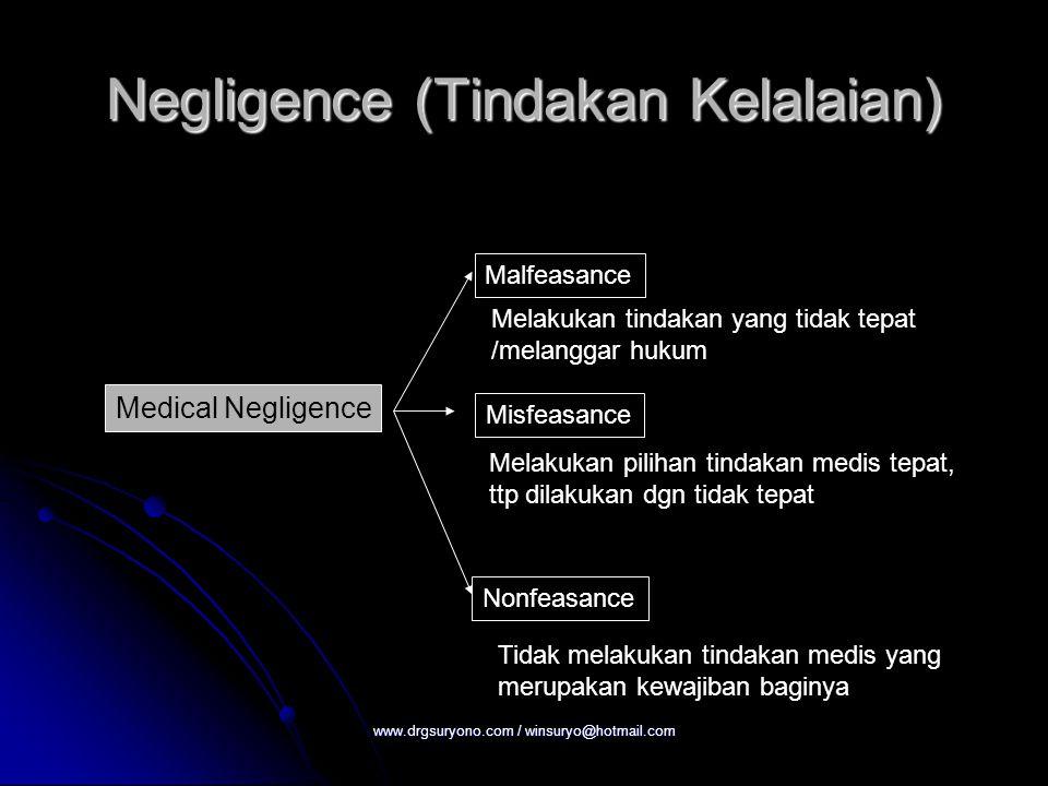 Negligence (Tindakan Kelalaian) Medical Negligence Malfeasance Misfeasance Nonfeasance Melakukan tindakan yang tidak tepat /melanggar hukum Melakukan