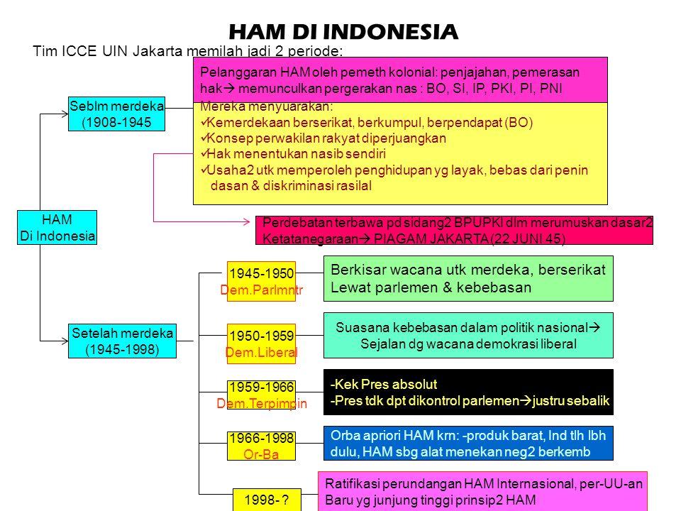 """HAM DI INDONESIA UUD 1945 telah lebih dahulu mengakui HAM (Deklarasi Universal HAM """"DUHAM"""" PBB disahkan 10 Desember 1948) Beberapa Pengakuan HAM dlm U"""