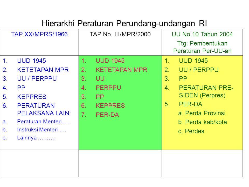 HAM DI INDONESIA Tim ICCE UIN Jakarta memilah jadi 2 periode: HAM Di Indonesia Seblm merdeka (1908-1945 Setelah merdeka (1945-1998) 1945-1950 Dem.Parl