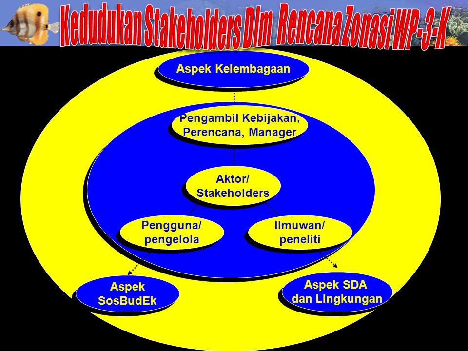 Aspek Kelembagaan Aspek SosBudEk Aspek SosBudEk Aspek SDA dan Lingkungan Aspek SDA dan Lingkungan Aktor/ Stakeholders Aktor/ Stakeholders Pengambil Ke