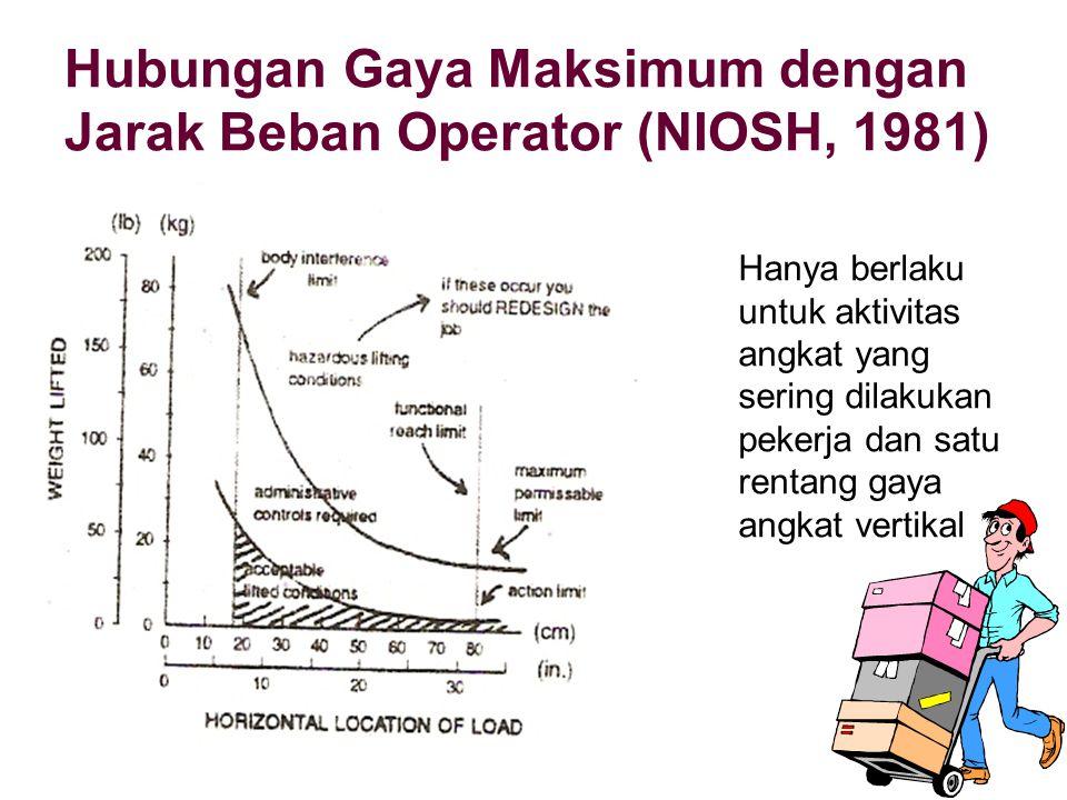 Hubungan Gaya Maksimum dengan Jarak Beban Operator (NIOSH, 1981) Hanya berlaku untuk aktivitas angkat yang sering dilakukan pekerja dan satu rentang g