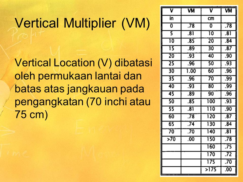 Vertical Multiplier (VM) Vertical Location (V) dibatasi oleh permukaan lantai dan batas atas jangkauan pada pengangkatan (70 inchi atau 75 cm)