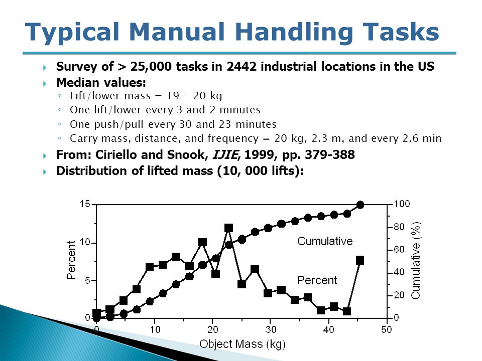 Typical Manual Handling Tasks  Survey of > 25,000 tasks in 2442 industrial locations in the US  Median values: ◦ Lift/lower mass = 19 - 20 kg ◦ One