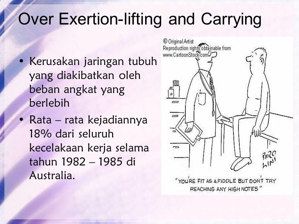 Over Exertion-lifting and Carrying Kerusakan jaringan tubuh yang diakibatkan oleh beban angkat yang berlebih Rata – rata kejadiannya 18% dari seluruh