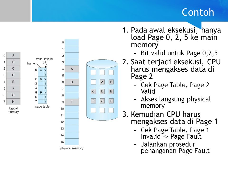Contoh 1.Pada awal eksekusi, hanya load Page 0, 2, 5 ke main memory –Bit valid untuk Page 0,2,5 2.Saat terjadi eksekusi, CPU harus mengakses data di P