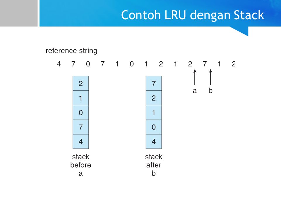 Contoh LRU dengan Stack