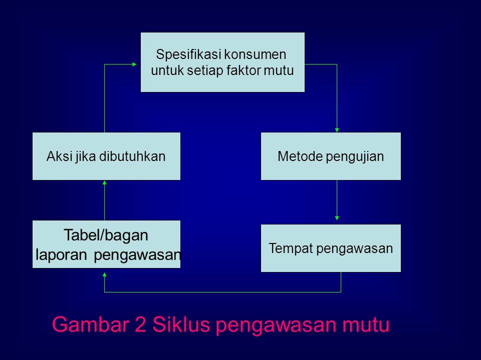 Spesifikasi konsumen untuk setiap faktor mutu Aksi jika dibutuhkan Tabel/bagan laporan pengawasan Tempat pengawasan Metode pengujian Gambar 2 Siklus p