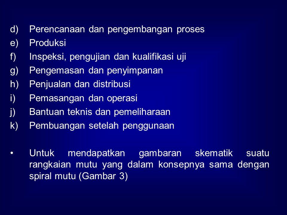 d)Perencanaan dan pengembangan proses e)Produksi f)Inspeksi, pengujian dan kualifikasi uji g)Pengemasan dan penyimpanan h)Penjualan dan distribusi i)P
