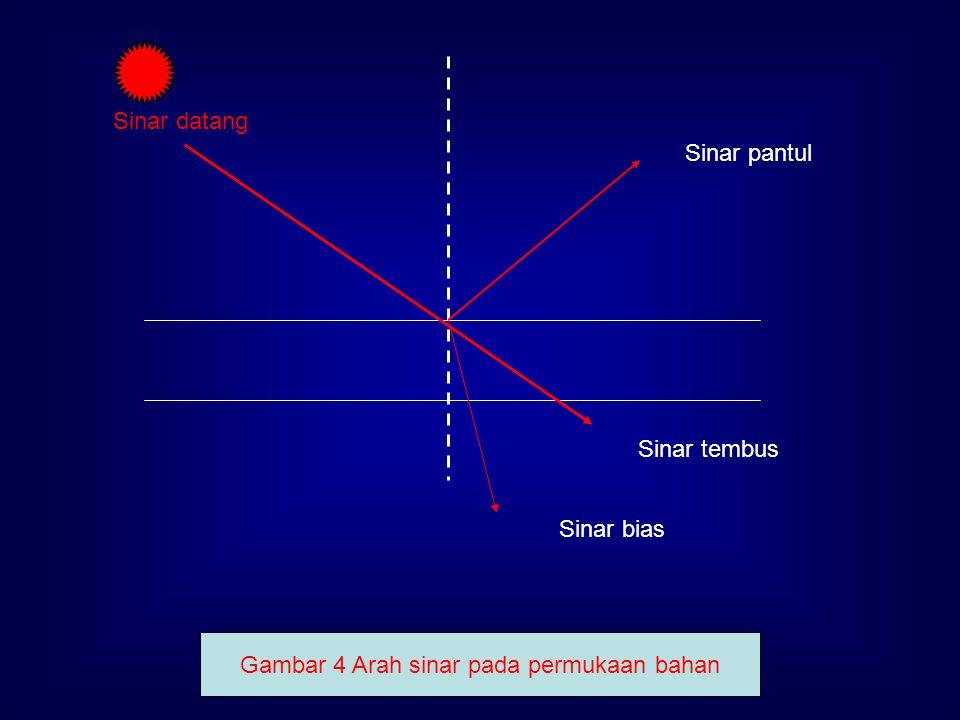 Sinar datang Sinar pantul Sinar tembus Sinar bias Gambar 4 Arah sinar pada permukaan bahan