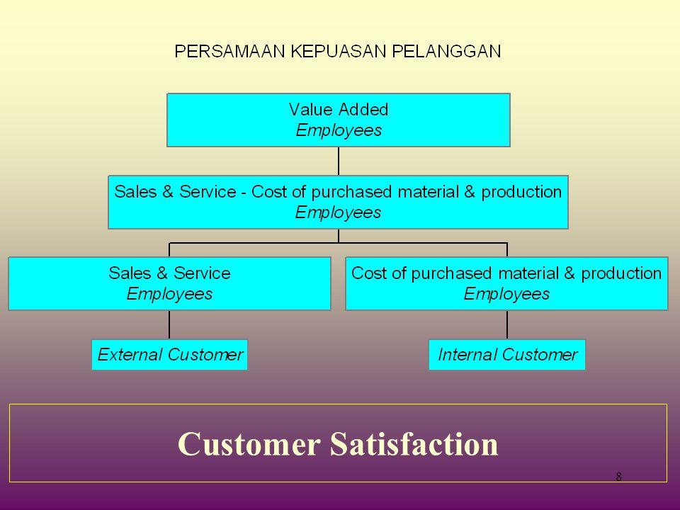 38 Tugas Perusahaan : 1.Komitmen dari manajemen puncak 2.Memiliki filosofi kepuasan pelanggan 3.Memahami kebutuhan dan harapan pelanggan 4.Memiliki standar & ukuran kepuasan pelanggan 5.Training karyawan 6.Keterlibatan karyawan 7.Penghargaan thd karyawan 8.Menciptakan perbaikan berkesinambungan.