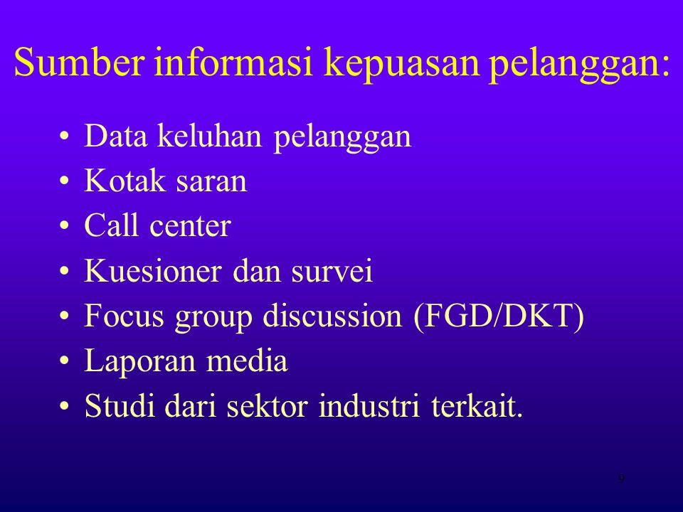 9 Sumber informasi kepuasan pelanggan: Data keluhan pelanggan Kotak saran Call center Kuesioner dan survei Focus group discussion (FGD/DKT) Laporan media Studi dari sektor industri terkait.