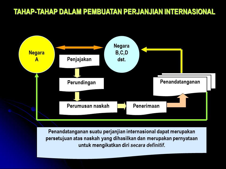 TAHAP-TAHAP DALAM PEMBUATAN PERJANJIAN INTERNASIONAL Negara A Negara B,C,D dst. Penjajakan Perundingan Perumusan naskahPenerimaan Penandatanganan Pena