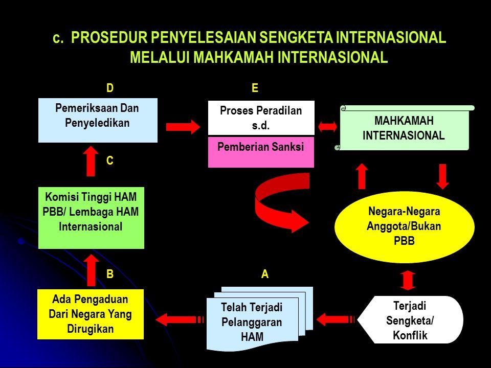 c.PROSEDUR PENYELESAIAN SENGKETA INTERNASIONAL MELALUI MAHKAMAH INTERNASIONAL Telah Terjadi Pelanggaran HAM Ada Pengaduan Dari Negara Yang Dirugikan Komisi Tinggi HAM PBB/ Lembaga HAM Internasional Pemeriksaan Dan Penyeledikan Proses Peradilan s.d.