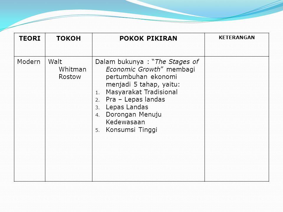 """TEORITOKOHPOKOK PIKIRAN KETERANGAN ModernWalt Whitman Rostow Dalam bukunya : """"The Stages of Economic Growth"""" membagi pertumbuhan ekonomi menjadi 5 tah"""