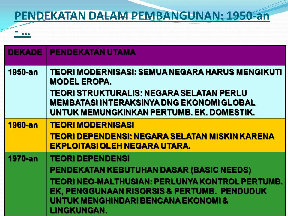 54 PENDEKATAN DALAM PEMBANGUNAN: 1950-an - … DEKADE PENDEKATAN UTAMA 1950-an TEORI MODERNISASI: SEMUA NEGARA HARUS MENGIKUTI MODEL EROPA. TEORI STRUKT