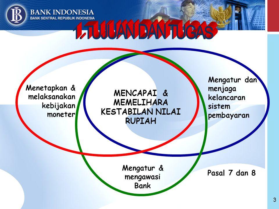 3 Menetapkan & melaksanakan kebijakan moneter MENCAPAI & MEMELIHARA KESTABILAN NILAI RUPIAH Mengatur & mengawasi Bank Mengatur dan menjaga kelancaran sistem pembayaran Pasal 7 dan 8