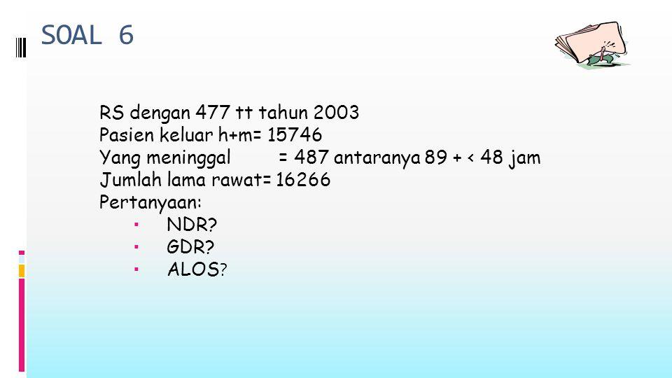 SOAL 6 RS dengan 477 tt tahun 2003 Pasien keluar h+m= 15746 Yang meninggal = 487 antaranya 89 + < 48 jam Jumlah lama rawat= 16266 Pertanyaan:  NDR.