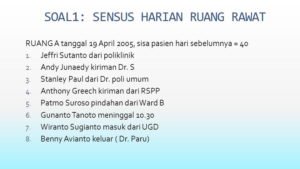 SOAL1: SENSUS HARIAN RUANG RAWAT RUANG A tanggal 19 April 2005, sisa pasien hari sebelumnya = 40 1.