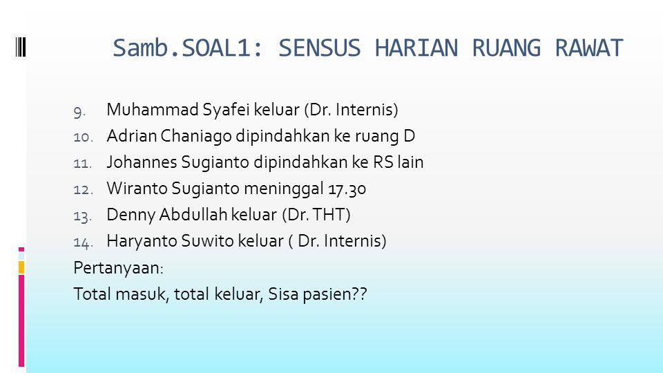 9. Muhammad Syafei keluar (Dr. Internis) 10. Adrian Chaniago dipindahkan ke ruang D 11.