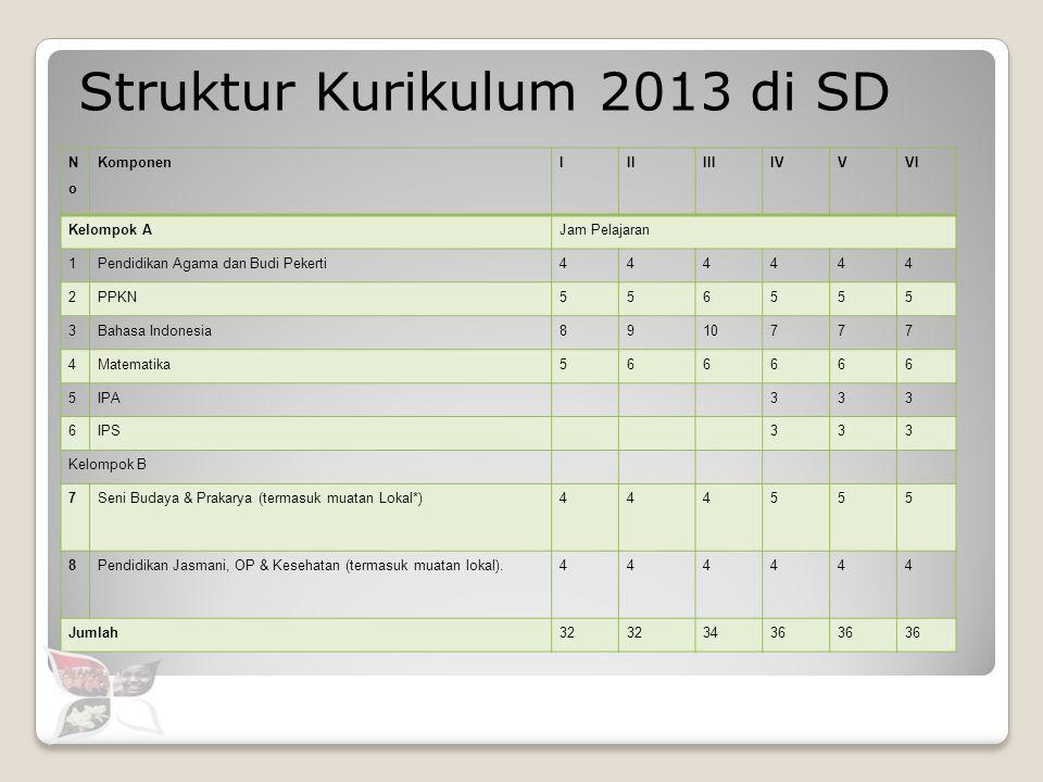 Struktur Kurikulum 2013 di SD NoNo KomponenIIIIIIIVVVI Kelompok AJam Pelajaran 1Pendidikan Agama dan Budi Pekerti444444 2PPKN556555 3Bahasa Indonesia8
