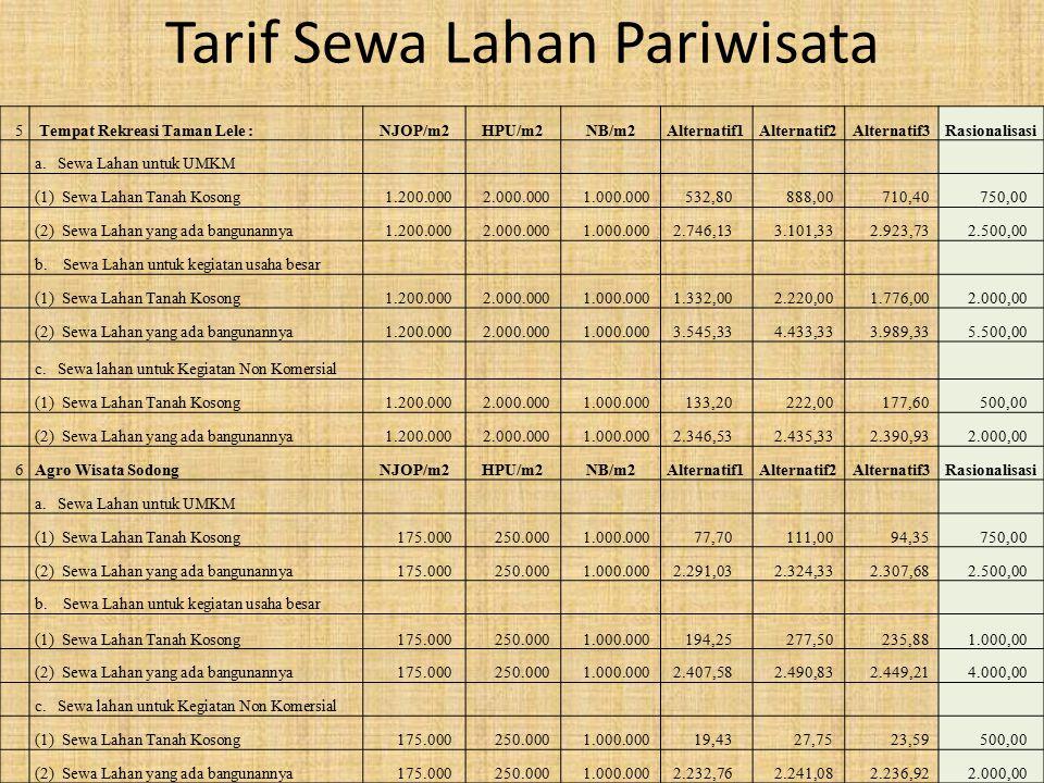 Tarif Sewa Lahan Pariwisata 5 Tempat Rekreasi Taman Lele :NJOP/m2HPU/m2NB/m2Alternatif1Alternatif2Alternatif3Rasionalisasi a.