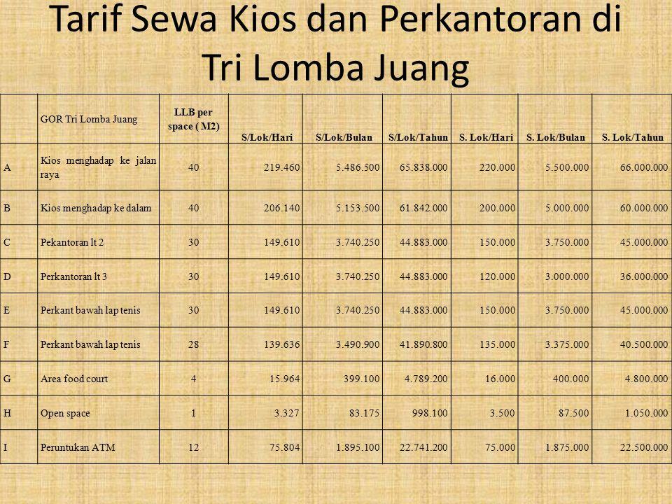 Tarif Sewa Kios dan Perkantoran di Tri Lomba Juang GOR Tri Lomba Juang LLB per space ( M2) S/Lok/Hari S/Lok/Bulan S/Lok/Tahun S.