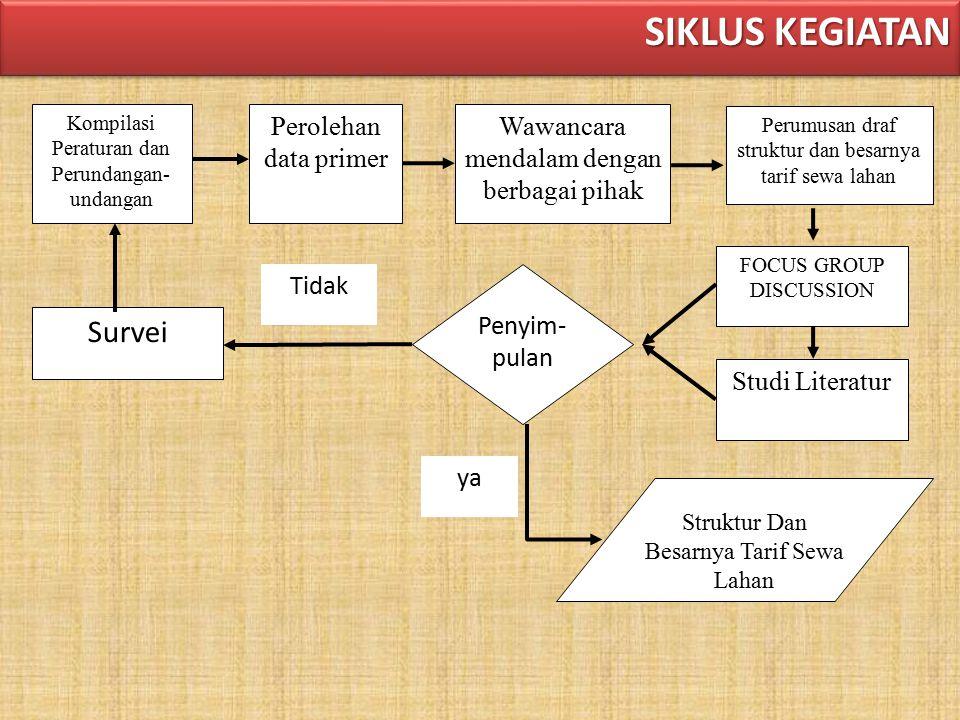 TAHAPAN KEGIATAN LAP PENDAHULUAN Pendekatan dan Metodologi  Manajemen Pekerjaan Kesepakatan tentang batasan -batasan pekerjaan (KAK) LAPORAN ANTARA Desain Survei Data Makro Kota Semarang Dalam Angka.