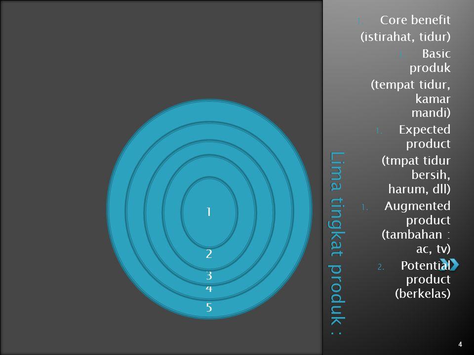 Keluarga kebutuhan (misal : keamanan) Keluarga produk (misal : tabungan & penghasilan) Kelas produk (misal : instrumen keuangan) Lini produk (misal : asuransi jiwa) Jenis produk (misal : asuransi berjangka) Barang ato Varian produk (misal : asuransi jiwa berjangka yg dpt diperpanjang) Istilah lain berkenaan dg hierarki produk : Sistem produk (sekelompok barang yang berbeda tetapi saling berhubungan dengan cara yang saling nelengkapi) Bauran produk (kumpulan seluruh dan barang yang ditawarkan penjual tertentu kepada pembeli).